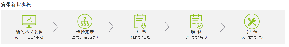 汉中宽带新装流程.png