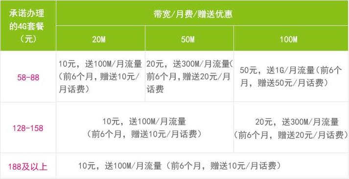 东莞移动宽带资费2.png