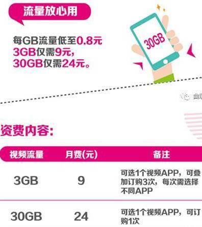 1G流量只要8毛钱~五大视频软件任你选!就问还有谁!.jpg