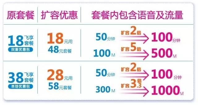 存话费送手机、18元=500M流量+100分钟通话!.jpg