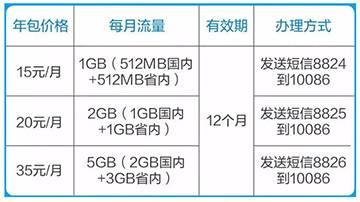 流量年包大促!每月低至7元1GB.jpg