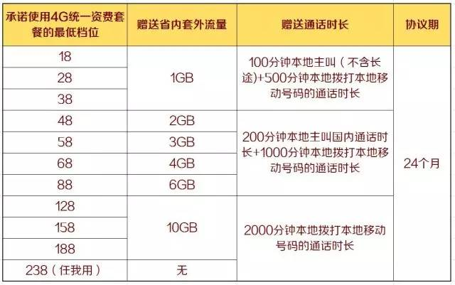 【老客户专享】白送10GB+2000分钟! (3).jpg