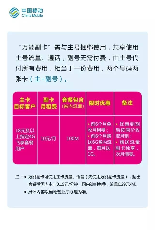 送福利万能副卡0元领,再送6.6G流量!.jpg