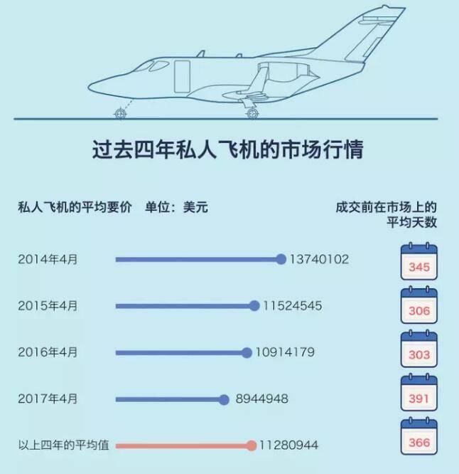 私人飞机市场行情.jpg