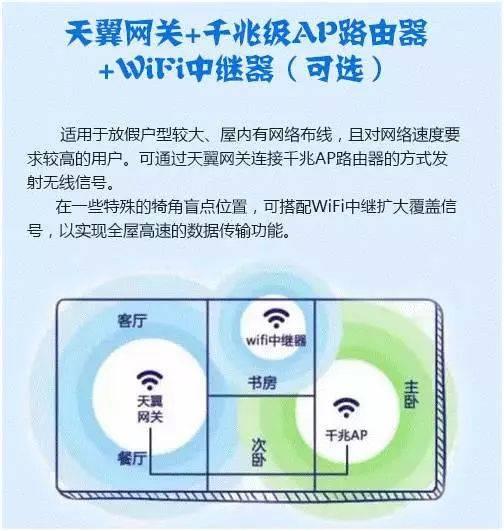 郑州电信6