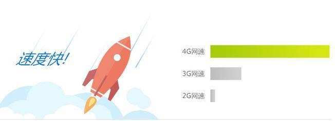 承德移动4G