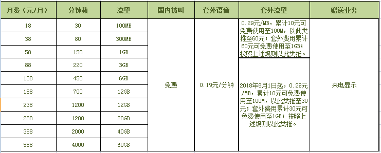 北京移动4G飞享套餐套餐资费标准