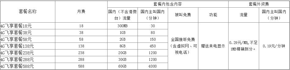 杭州移动4G飞享套餐