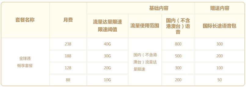 杭州移动全球通畅享套餐