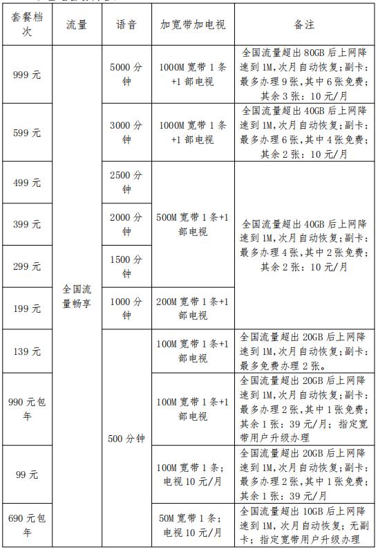 徐州电信全国畅享融合产品