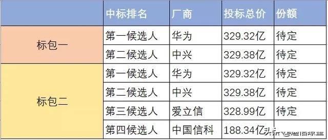 5g基站中標名單