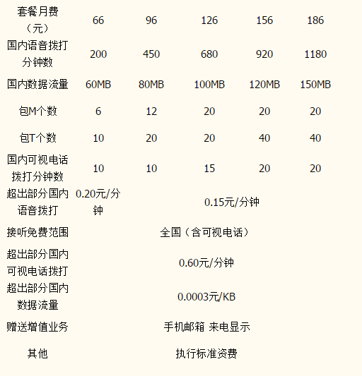 莆田联通3GB计划套餐资费