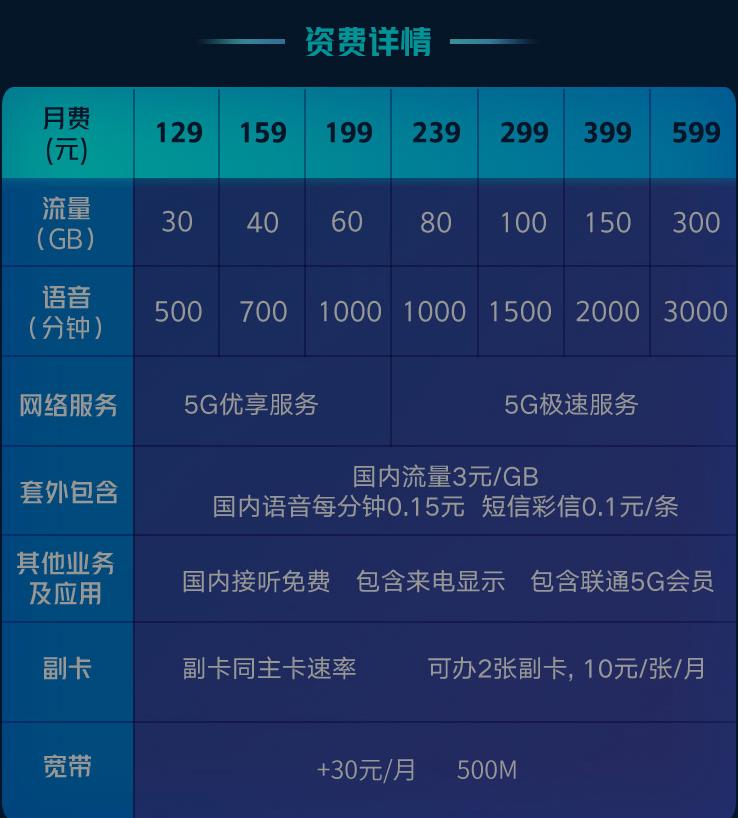 六安联通5G套餐资费一览表